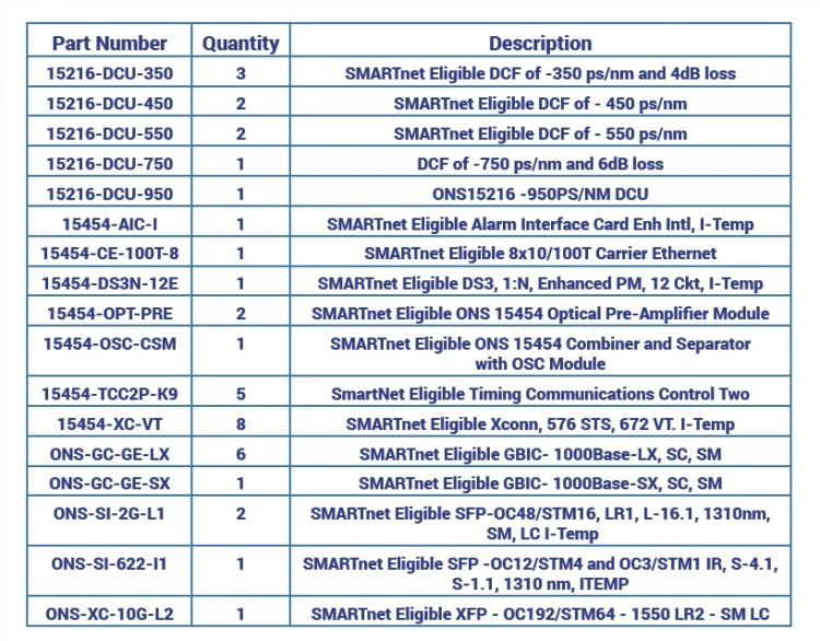 Cisco SMARTnet Eligible Equipment For Sale Middle (11.5.14)