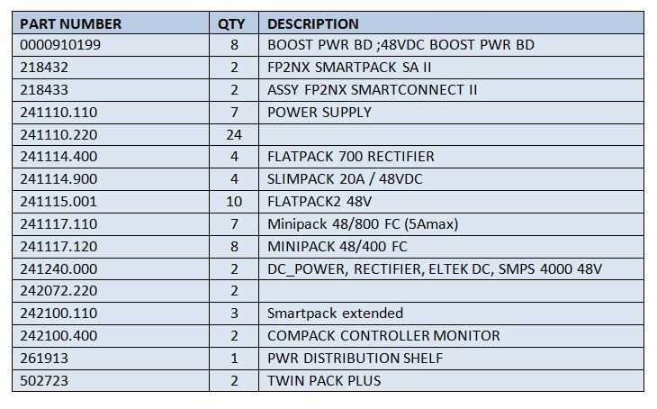 Eltek-Valere Rectifiers For Sale List 1 (6.27.16)